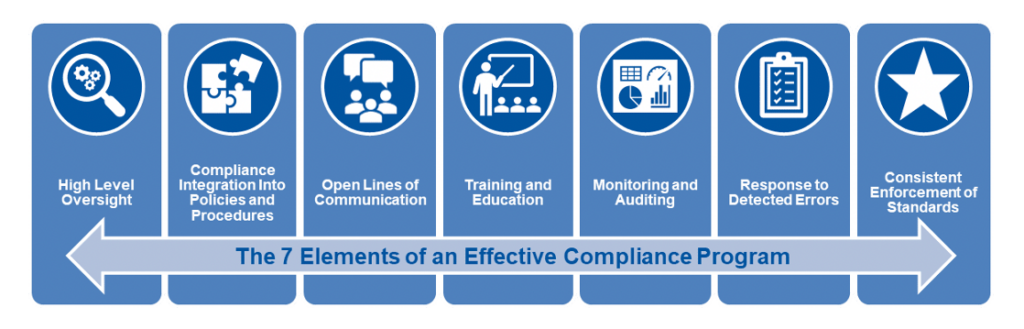 The Elements of an Effective Compliance Program