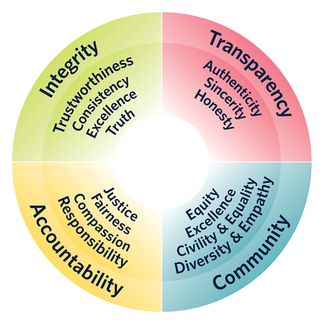Principles graphic